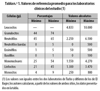 Evolución temporal del hemograma en niños con malaria