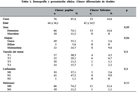 Evolución y factores de pronóstico en cáncer diferenciado ...