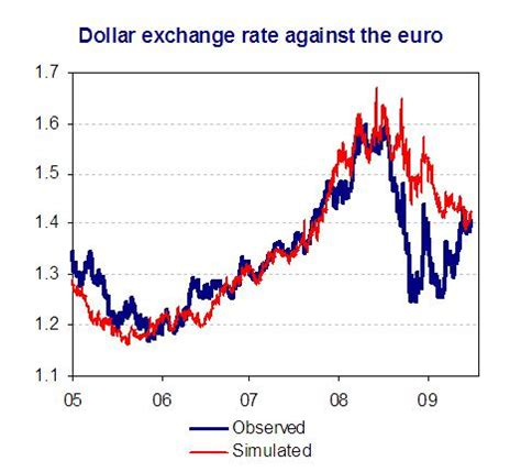 Exchange rate for euro to dollar