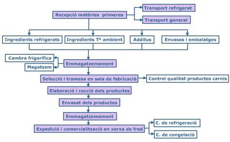 EXEMPLE SECTOR AGROALIMENTARI: PATAFRIT