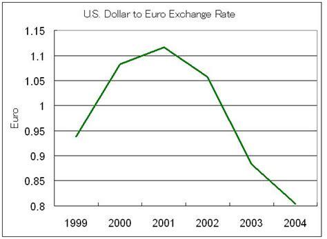 exhange rate dollars to euros