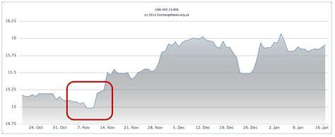 Expectativas por el precio del dólar mundial y en ...