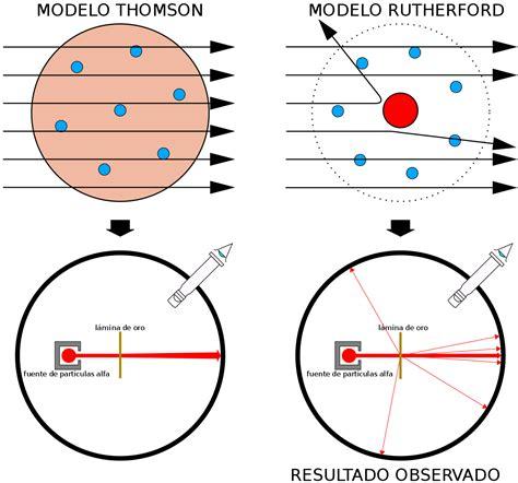 Experimento de Rutherford - Wikipedia, la enciclopedia libre