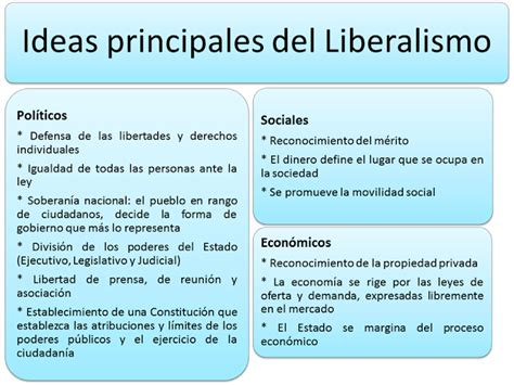 external image ideas+centrales+liberalismo.png | educacion ...