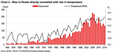 Extreme weather events increasing   Business Insider