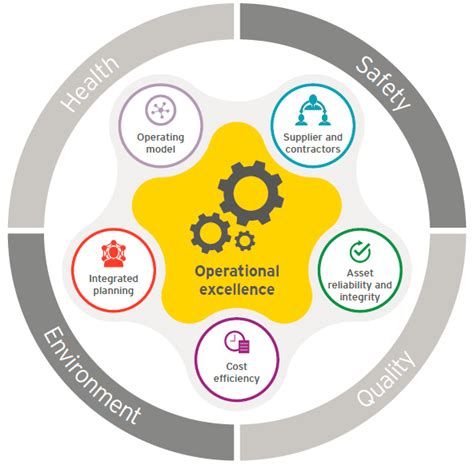 EY   Driving operational performance in oil and gas: The ...