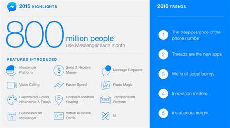 Facebook Messenger alcanza los 800 millones de usuarios