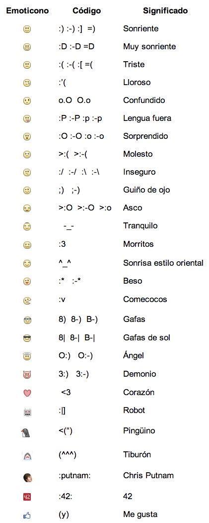 Facebook y sus emoticonos, descubre su significado