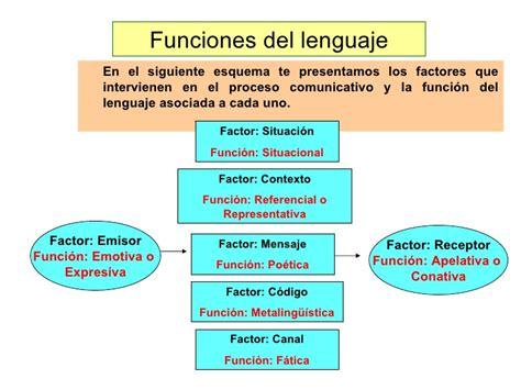 Factores de la com. y funciones del leng.