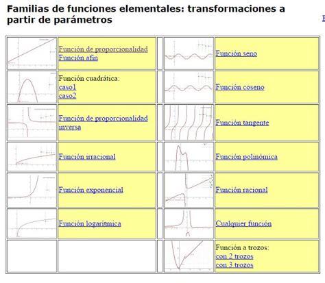 Familia de funciones elementales » Recursos educativos ...