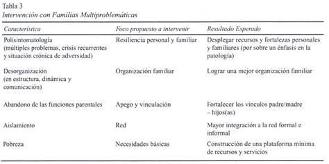 Familias Multiproblemáticas y en Riesgo Social ...