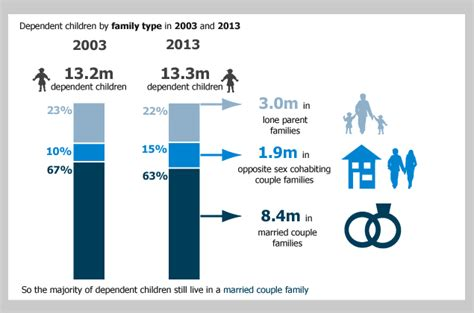 Families and Households - Office for National Statistics