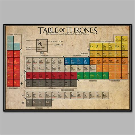 Fantasy Guide Periodic Tables : Game of Thrones Artwork