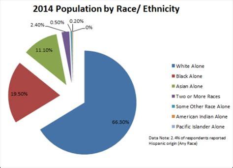 Farmington Hills, MI - Demographics