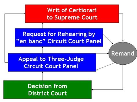 Federal Court Concepts: Structure of Federal Courts