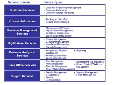 Federal Enterprise Architecture Records Management Profile ...