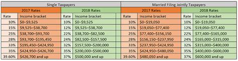 Federal Withholding On Bonus 2017 | Download PDF