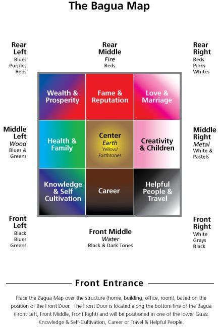 Feng Shui Bagua Application - How to Apply the Bagua Map