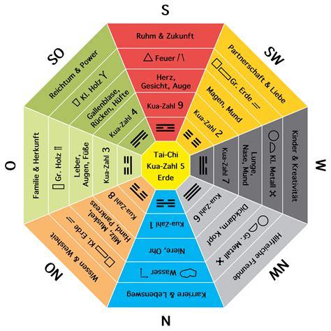 Feng Shui BaGua - die 9 Zonen