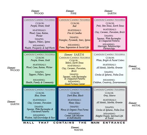 Feng Shui Bagua Map for the Right Candles & Candle Holders ...