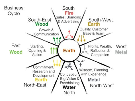 feng shui cycles   Chi Energy   Holistic Therapies