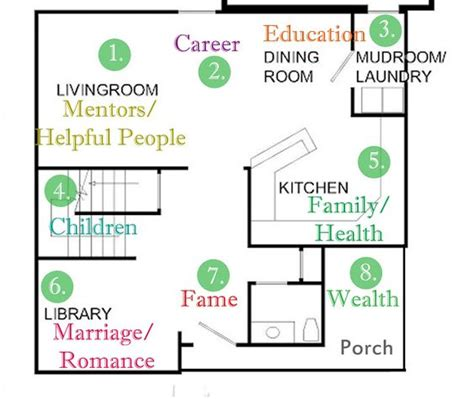 Feng Shui Home floor plan | Dream House | Pinterest | Home ...