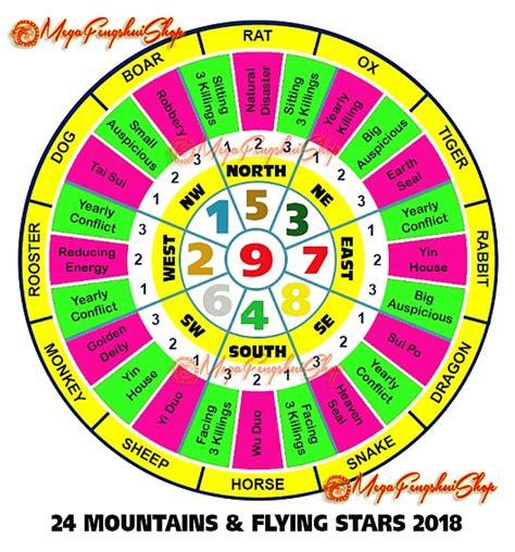 Feng Shui Horoscope Forecast 2018 for DOG