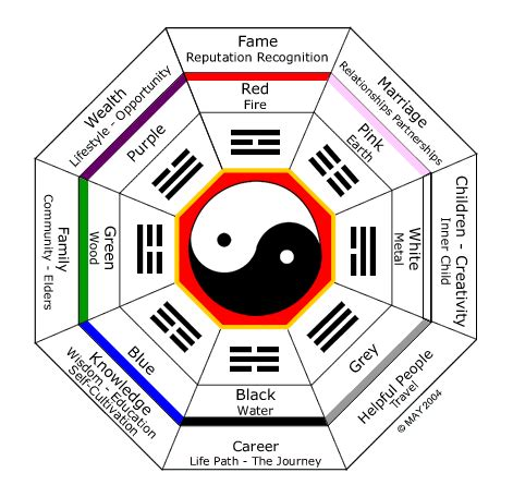 Feng shui interior decoration for good fortune? | House ...