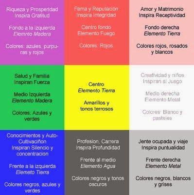 FENG SHUI MUNDO CREATIVO: FENG SHUI y COACHING: ORDEN EN ...