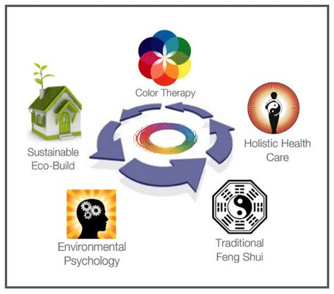 Feng Shui Services | Feng Shui For Homes