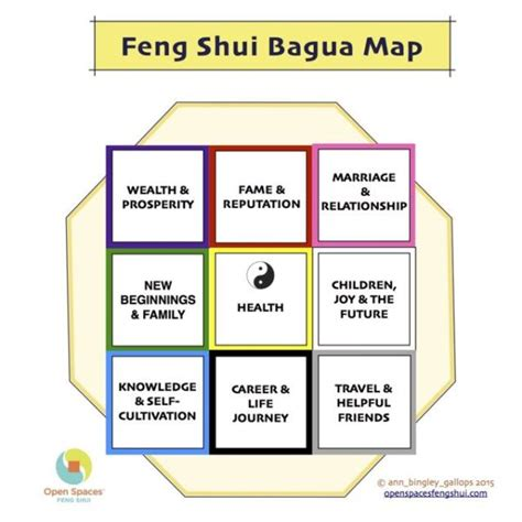 Feng Shui's Bagua Map | Open Spaces Feng Shui