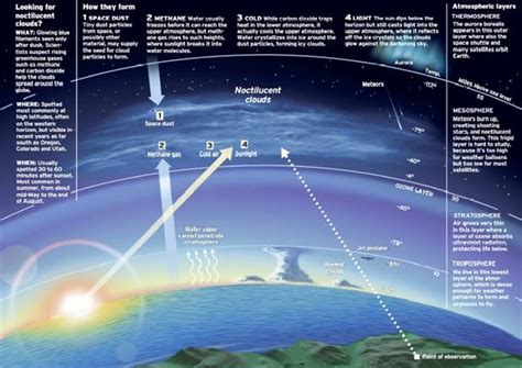 Fenómenos atmosféricos: Las nubes   Ciencia y Educación ...