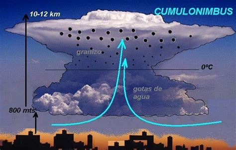 Fenómenos atmosféricos y terrestres: ¿Cómo se forma el ...