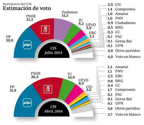 Fernández Vara cree que la encuesta del CIS refleja «un ...