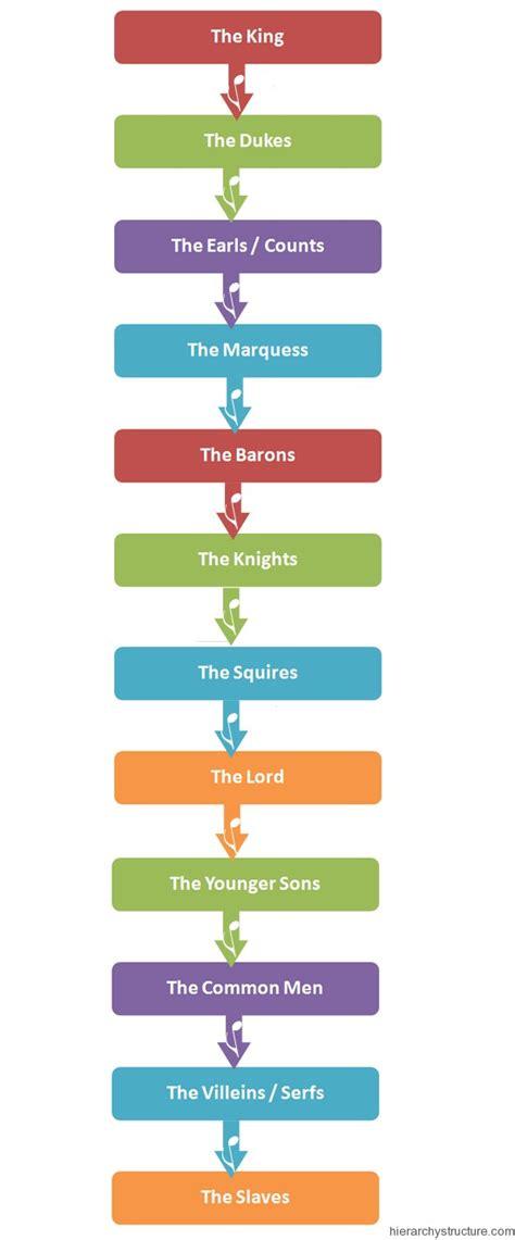 Feudal Hierarchy England   Hierarchystructure.com