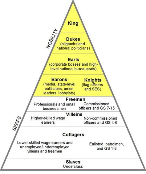 Feudal system   Catherine Called Birdy   Pinterest