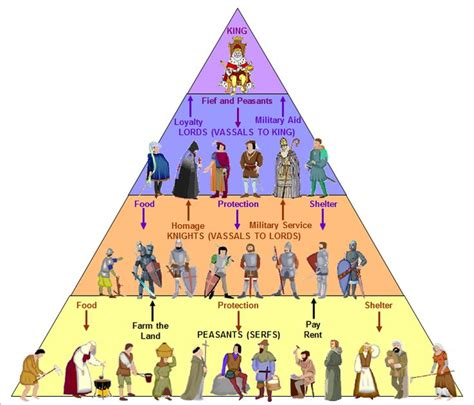 Feudalism; the dominant social system in medieval Europe ...