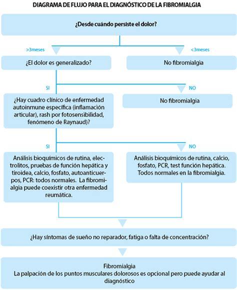 Fibromialgia   Artículos   IntraMed