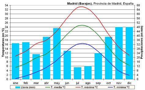 Ficheiro:Clima Madrid Barajas  España .PNG   Wikipedia, a ...