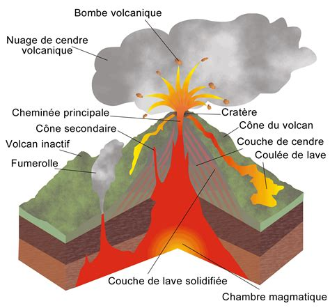 Fichier:Structure volcan.png — Wikipédia