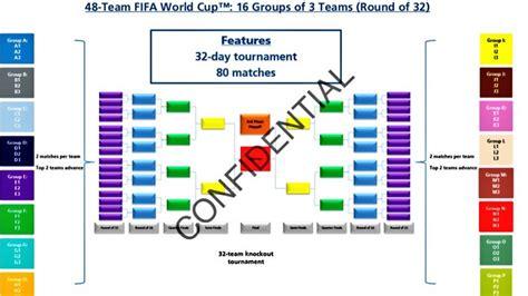 FIFA amplía a 48 equipos el Mundial 2026: así será el ...