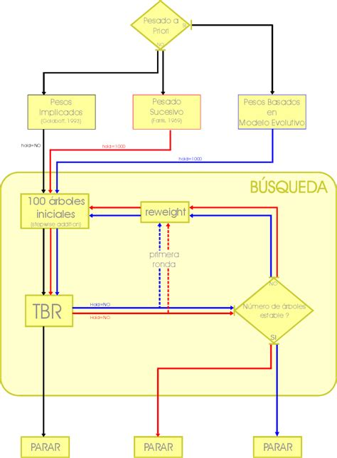 Fig. III.6. Diagrama de flujo mostrando las diferentes ...