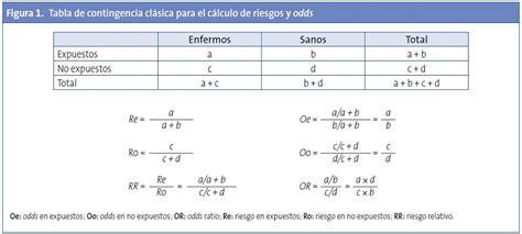 Figura 1. Tabla de contingencia clásica para el cálculo de ...