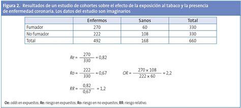 Figura 2. Resultados de un estudio de cohortes sobre el ...