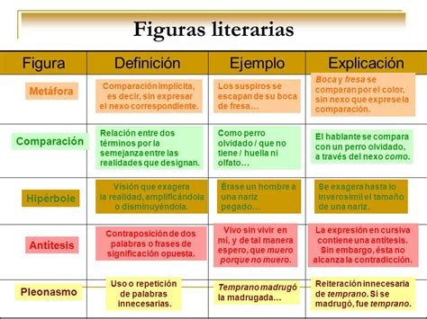 FIGURAS LITERARIAS. - ppt video online descargar
