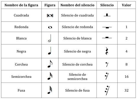 Figuras musicales – Escribir Canciones