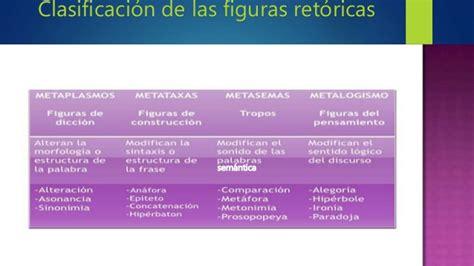 Figuras retoricas de uso comun en la investigacion y el ...