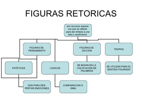 Figuras Retoricas