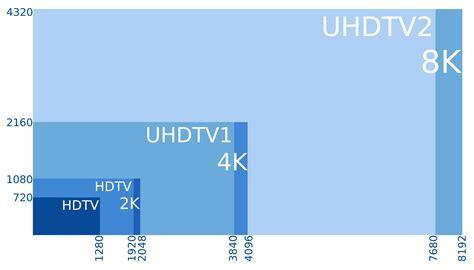 File:8K, 4K, 2K, UHD, HD.png   Wikimedia Commons
