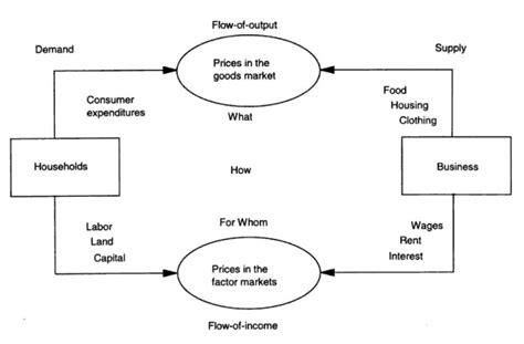 File:Circular flow model by Hrubovcak, 1995.jpg ...